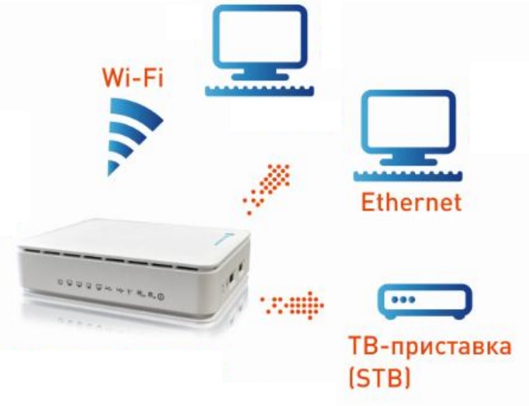 Настройка QTech RT-A1W4L1USBn для FTTB