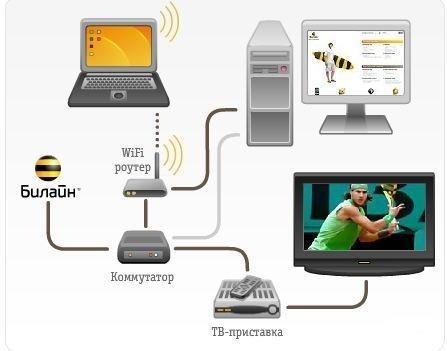 телевидение Билайн схема