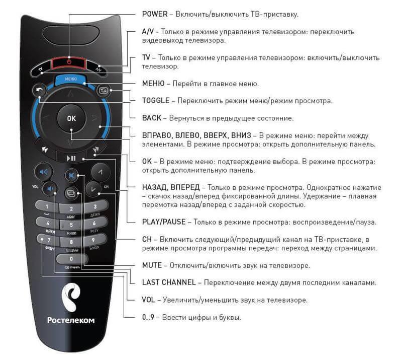 Цифровое телевидение ростелеком инструкция