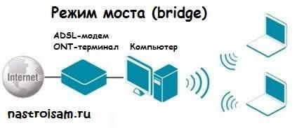 Как настроить модем в режим моста