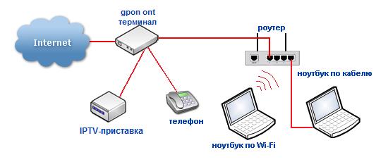 shema-podklucheniya-routera-2