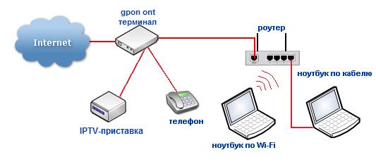 Логически Wi-Fi роутер смотрит