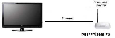 как подключить телевизор к интернет по кабелю