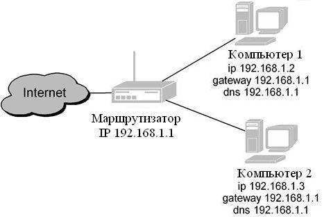 IP-адрес второй компьютер