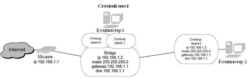 типа Сетевой мост.