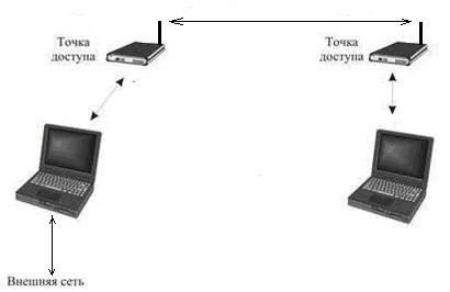Схема подключения точки доступа фото 403
