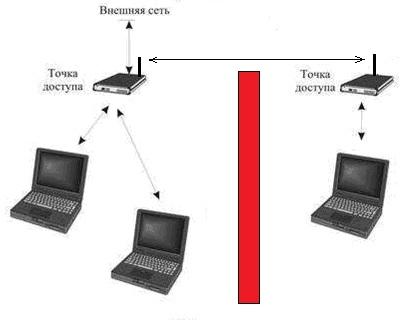 сеть в режиме Точка-Точка