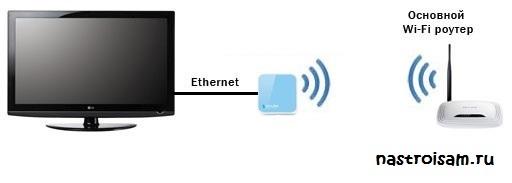 как подключить телевизор через wi-fi