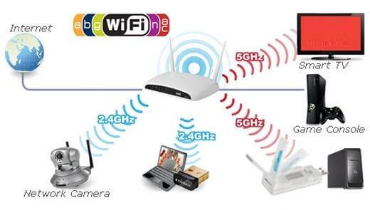 Как выбрать домашний Wi-Fi роутер, роутер wifi как выбрать