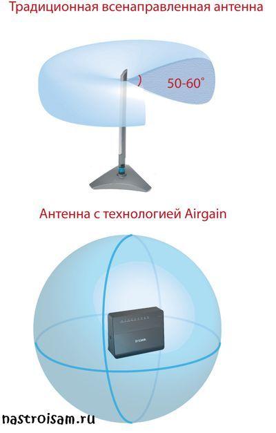 airgain