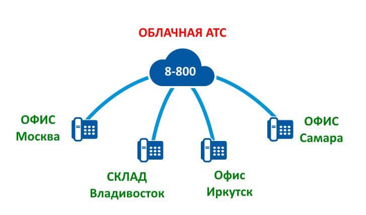 цифровая витуальная атс ростелеком билайн дом.ру