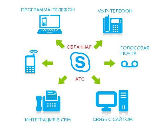 преимущества виртуальной АТС