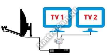 как подключить два телевизора к одному ресиверу или приставке