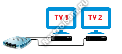 два телевизора к приставке ростелеком билайн дом.ру