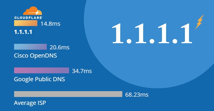 http 1.1.1.1 cloudflare