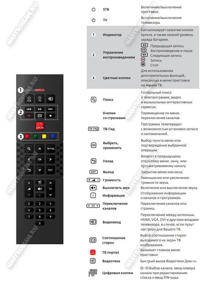 универсальный пульт дом.ру humax hd 9000i