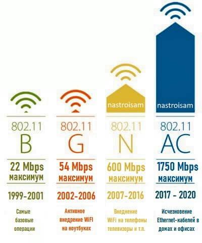 стандарты беспроводной связи