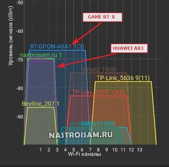 сравнение wifi роутеров ростелеком