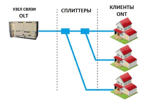 схема подключения gpon ростелеком