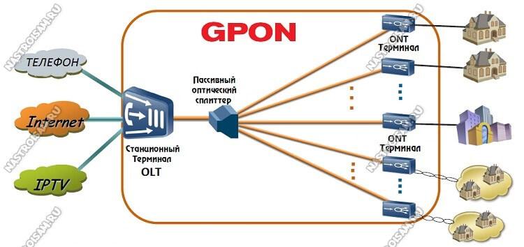 что такое gpon оптоволоконная сеть