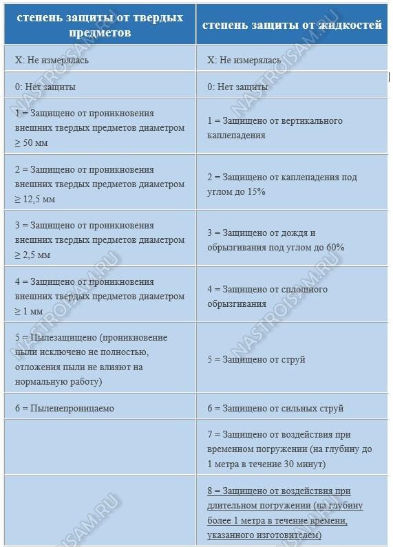 классы защиты ip68