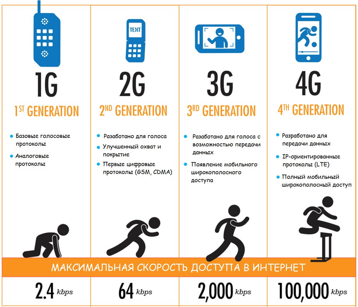 Поколения мобильной связи