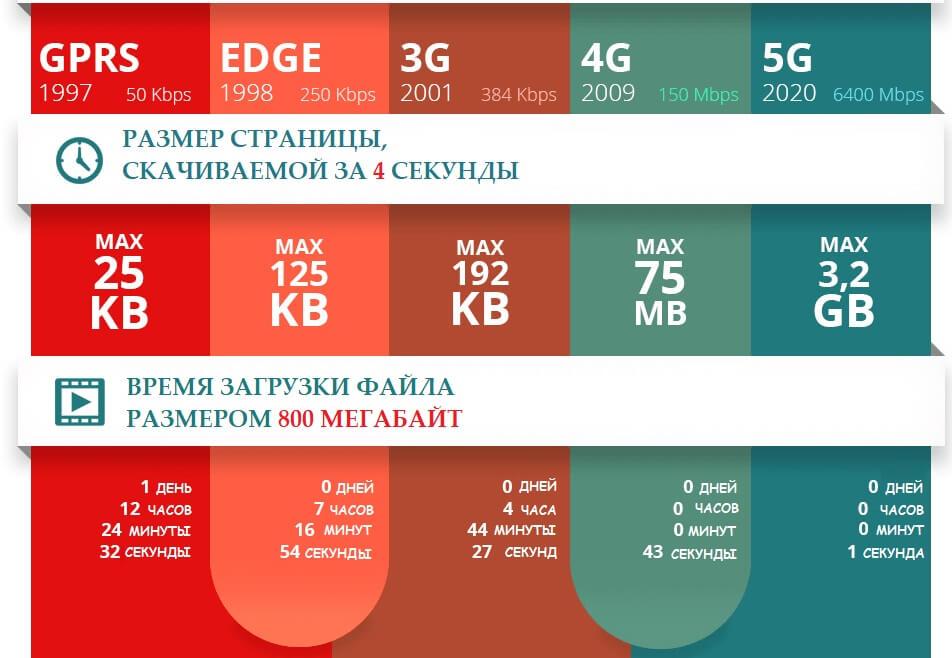 технологии 2g 3g 4g 5g интернет в россии