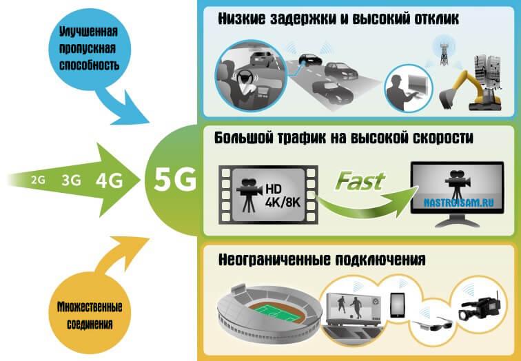 сети пятого поколения 5G в россии