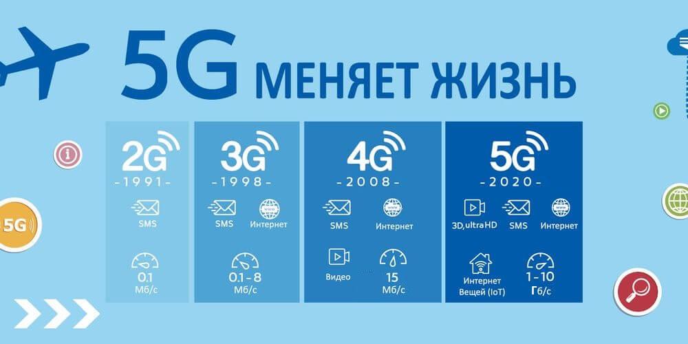 сеть 5g интернет в россии