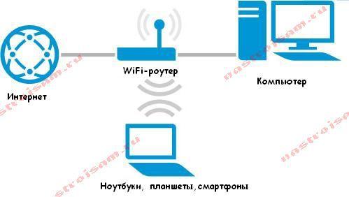 настройка wifi роутера 192.268.1.1 и 192.168.0.1