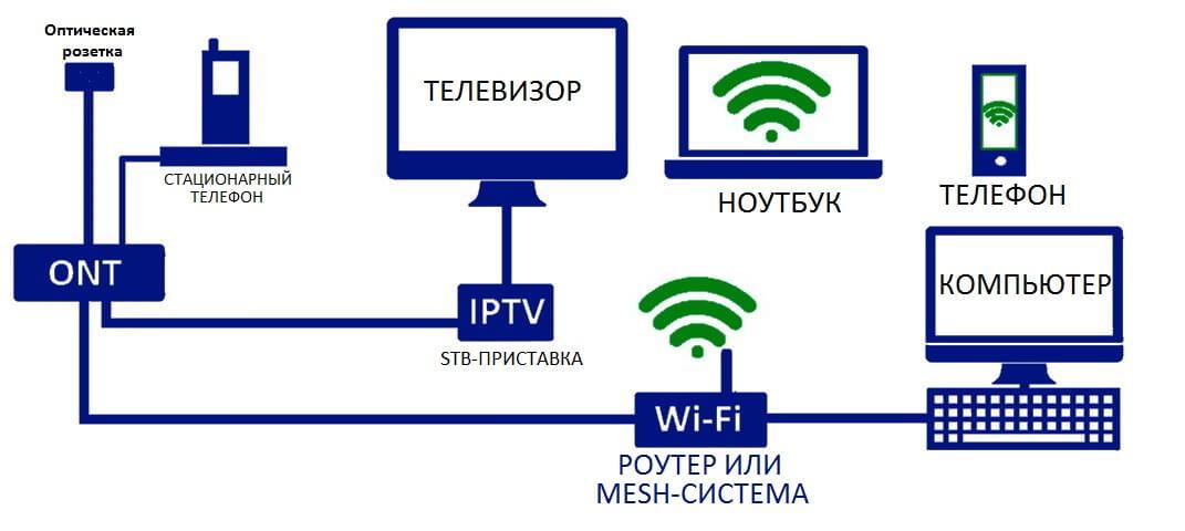 схема подключения gpon терминала
