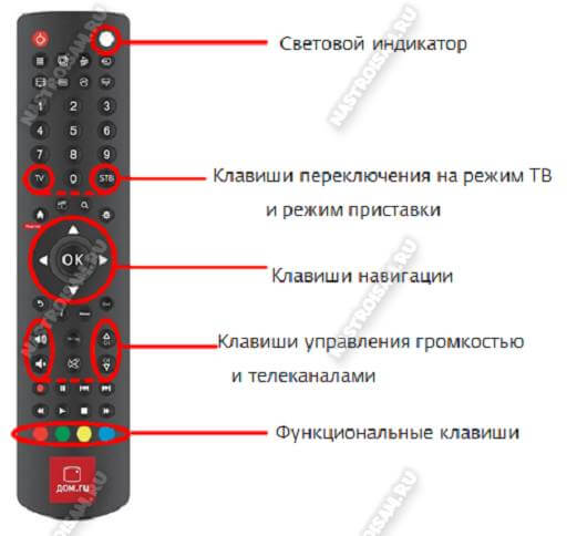универсальный пульт дом.ru 5304 ERT
