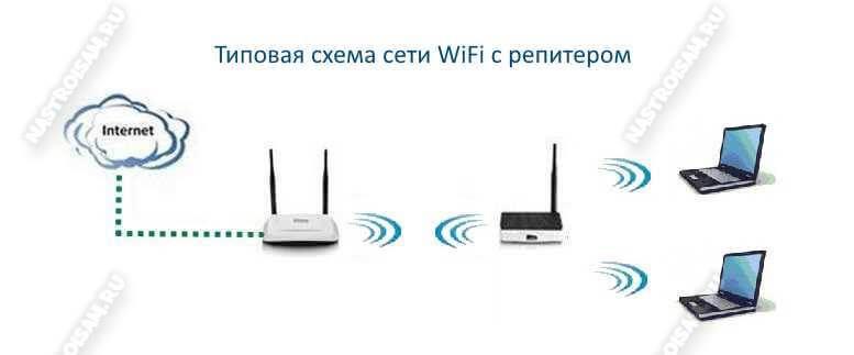 повторитель как работает wifi репитер wds