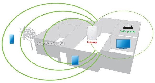 как расширить зону действия сети wifi