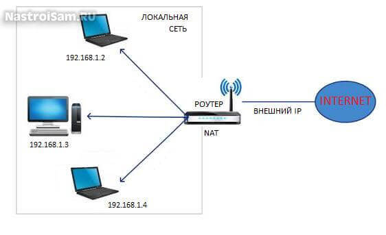 router-nat-working