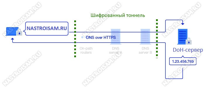 схема работы dns over https