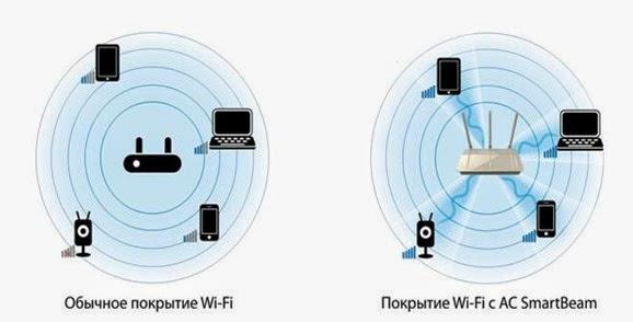 Двухдиапазонный роутер D-Link DIR-880L/A1A smartbeam