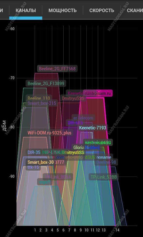 занятые каналы wifi