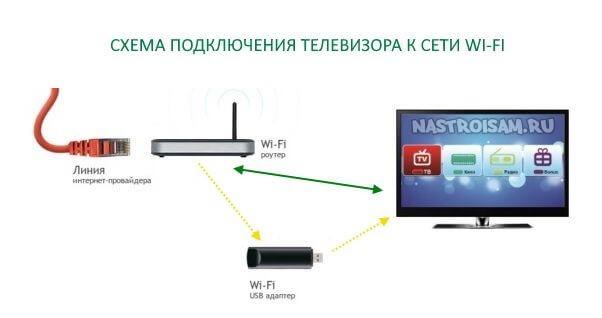 схема подключения телевизора к роутеру