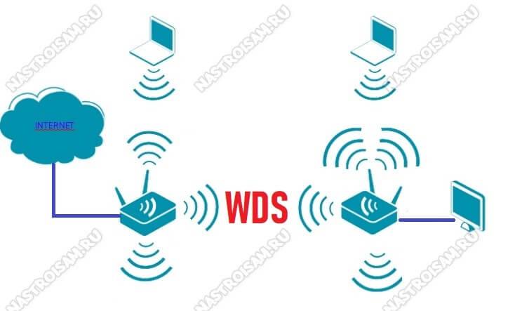 wds соединение роутеров через wifi