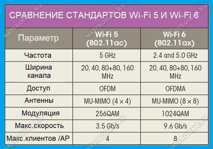 сравнение wi-fi 5 и wi-fi 6