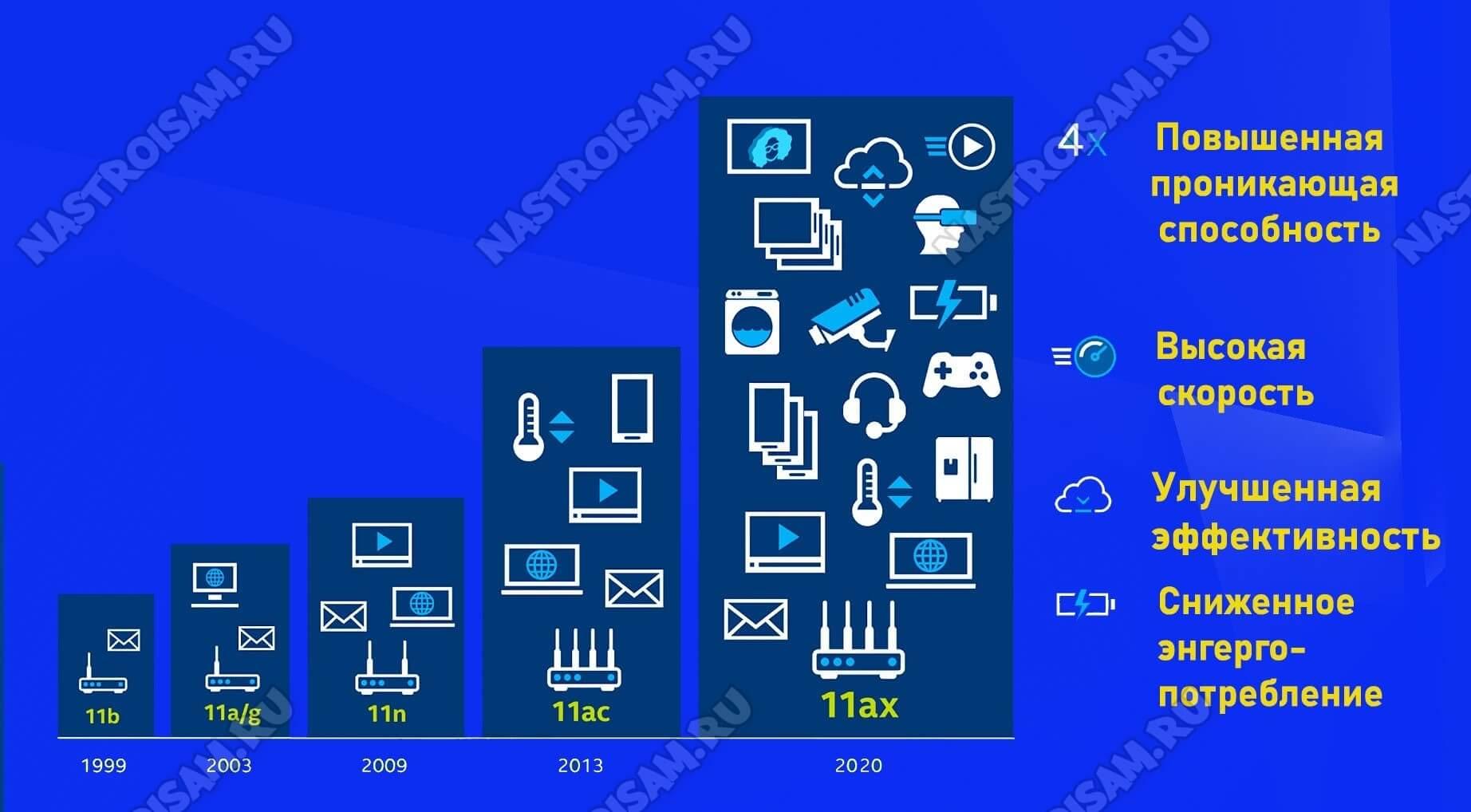 стандарт wi-fi 802.11 ax
