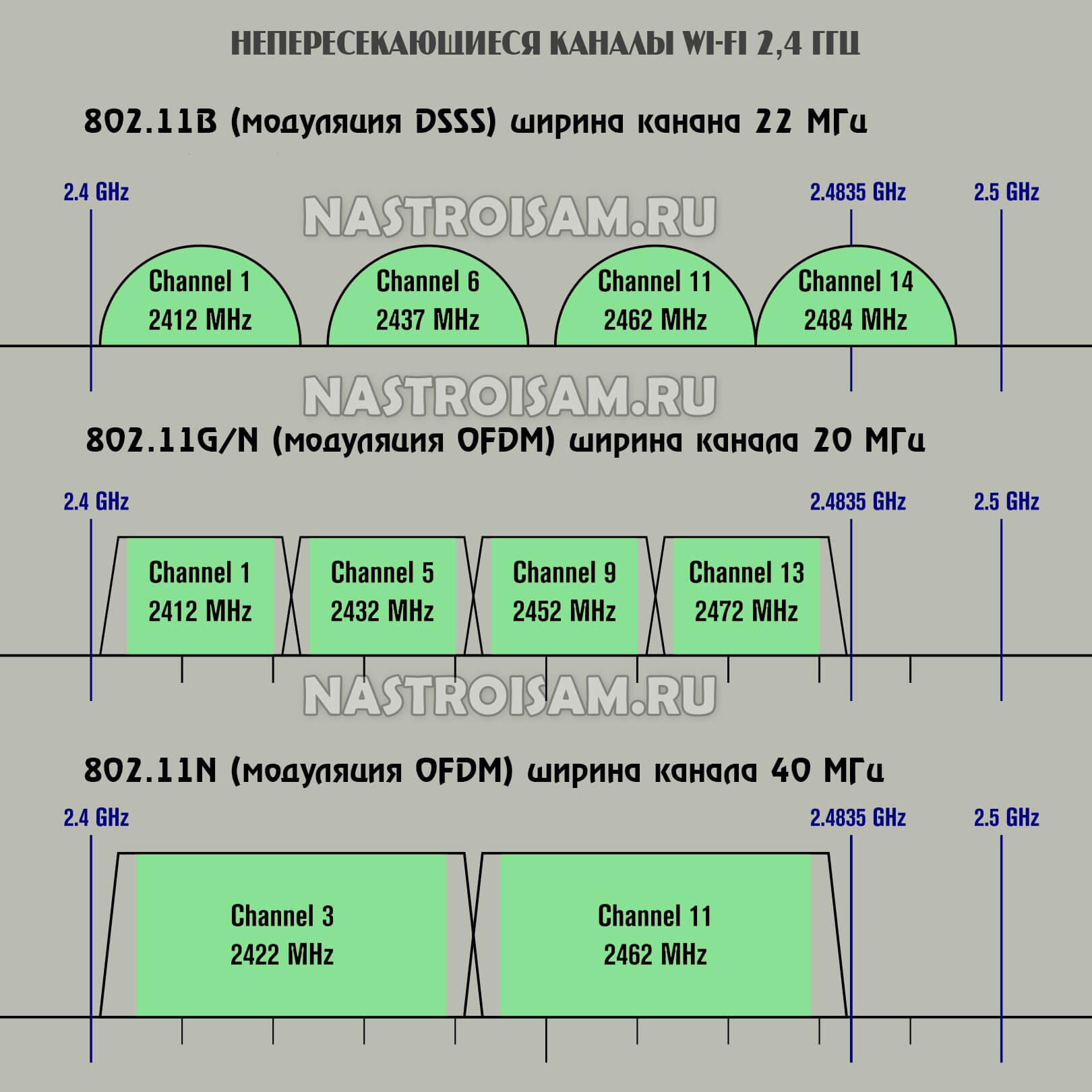 какую выбрать ширину канала wifi