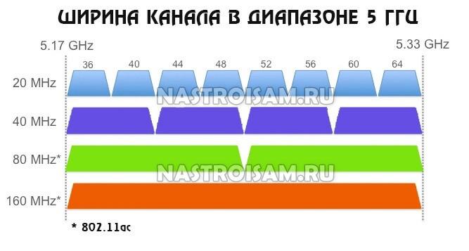 channel width wifi 5 ghz