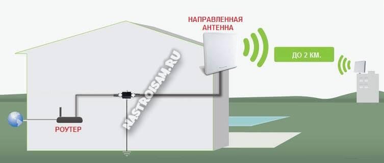 использование направленной антенны wifi