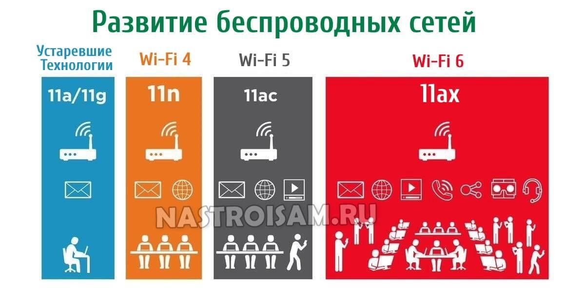 беспроводная технология wifi стандарты