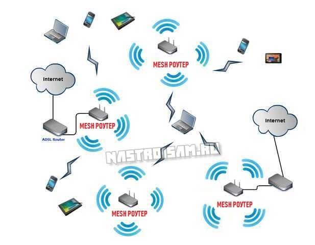 как работает wifi mesh сеть