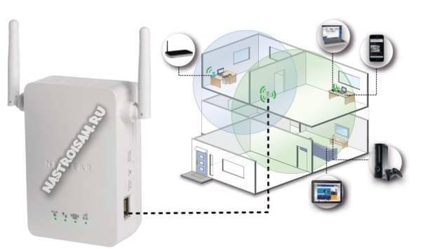 как увеличить радиус действия wifi роутера
