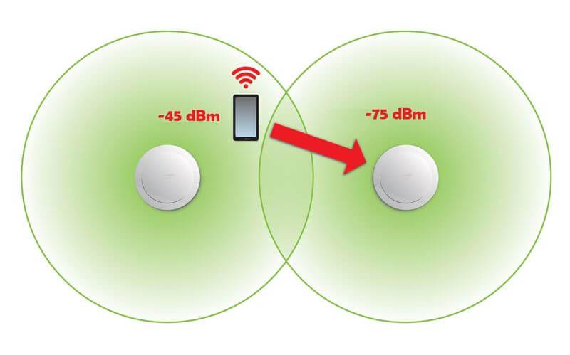 Как работает wifi роуминг