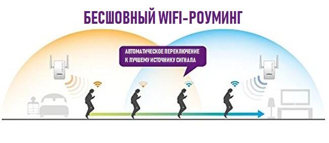 бесшовный роуминг wifi